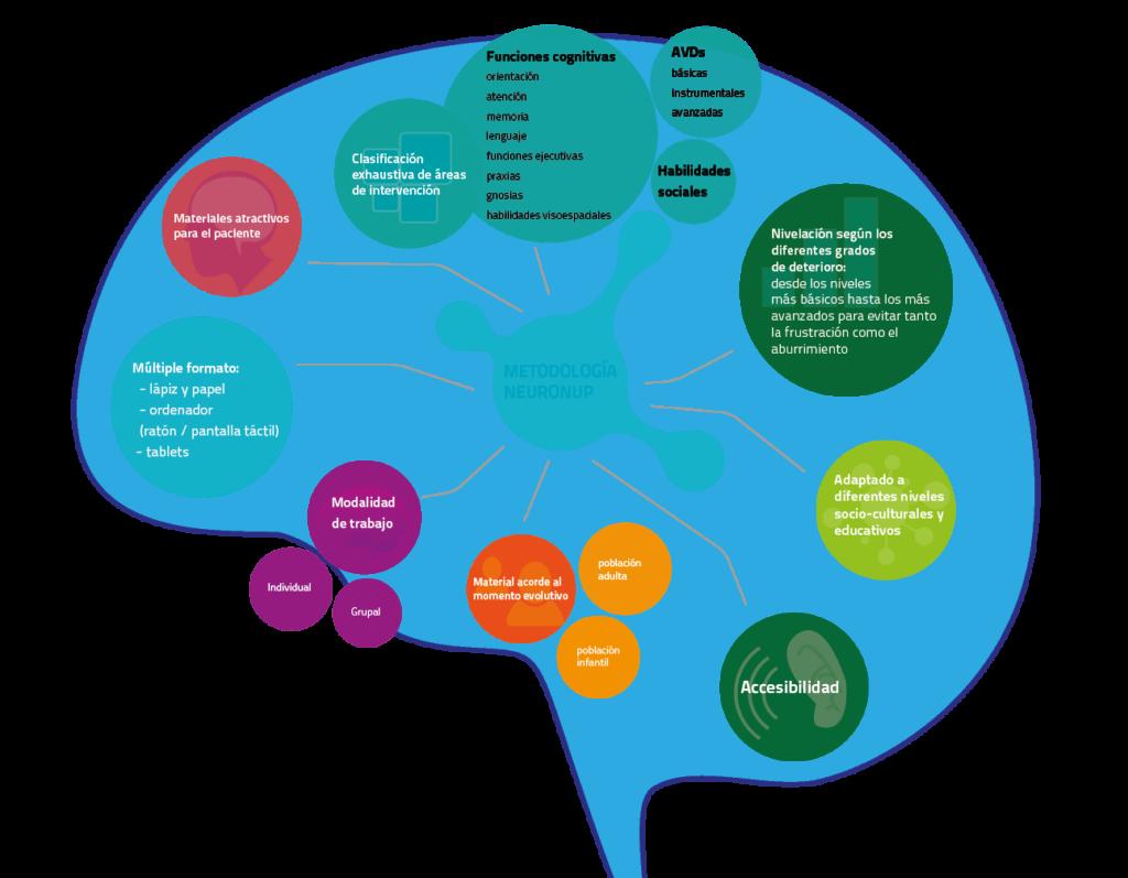 metodologia de terapia cognitiva neuronup