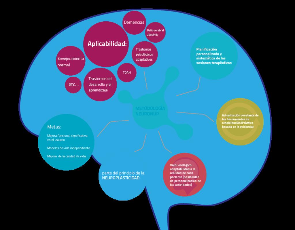 metodologia neuronup intervencion cognitiva